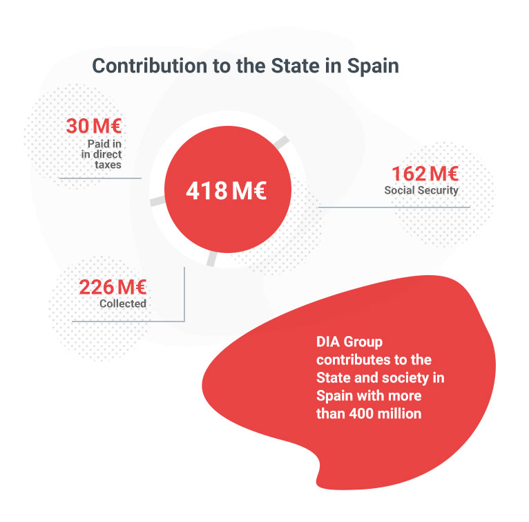 Contribution to the State in Spain